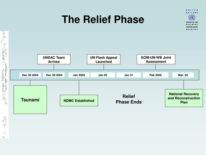 The Relief Phase