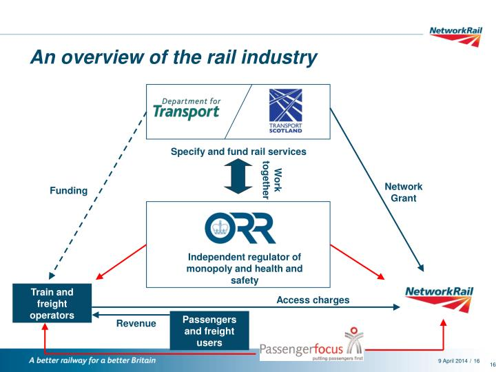 An overview of the rail industry