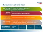 our purpose role and vision