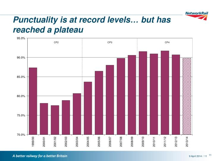 Punctuality is at record levels… but has reached a plateau