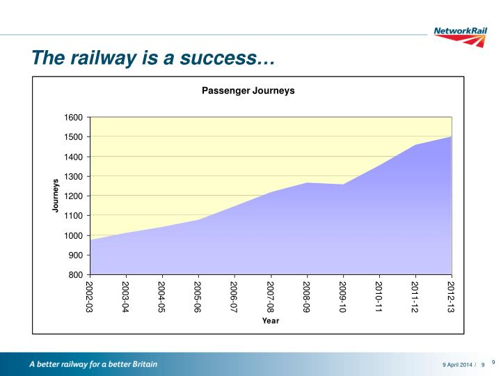 The railway is a success…