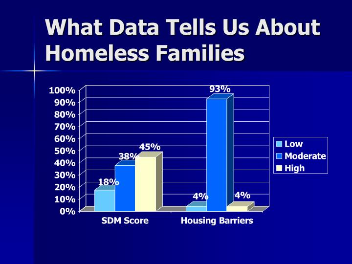 What Data Tells Us About Homeless Families