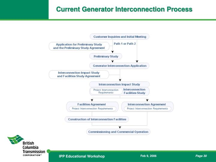 Current Generator Interconnection Process