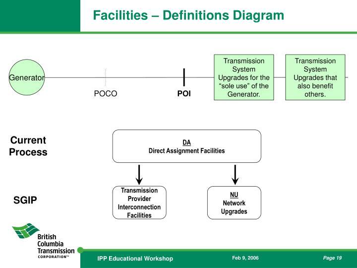 Facilities – Definitions Diagram