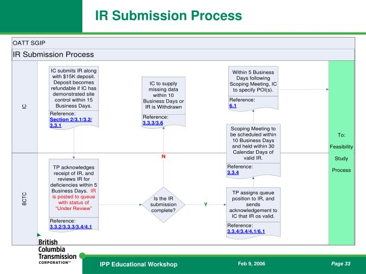 IR Submission Process