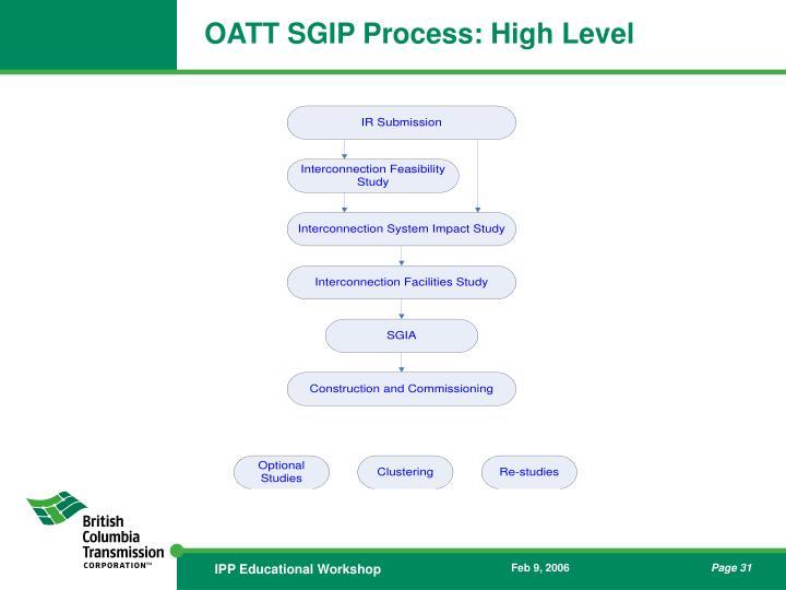 OATT SGIP Process: High Level