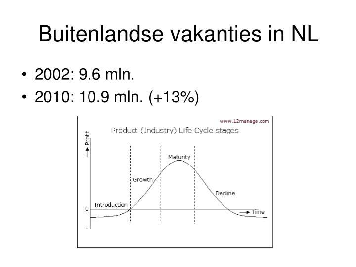 Buitenlandse vakanties in NL