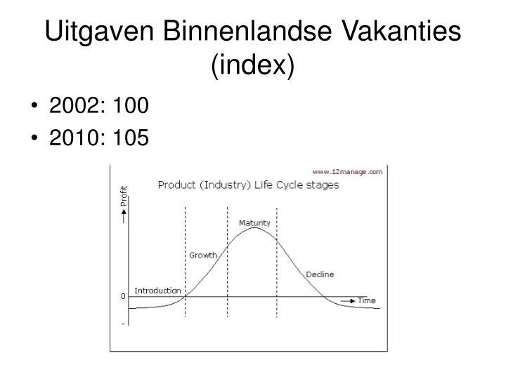 Uitgaven Binnenlandse Vakanties (index)