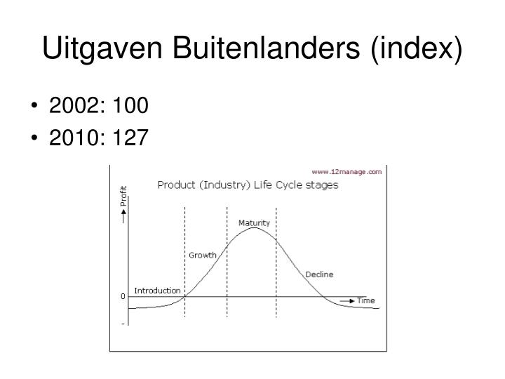 Uitgaven Buitenlanders (index)
