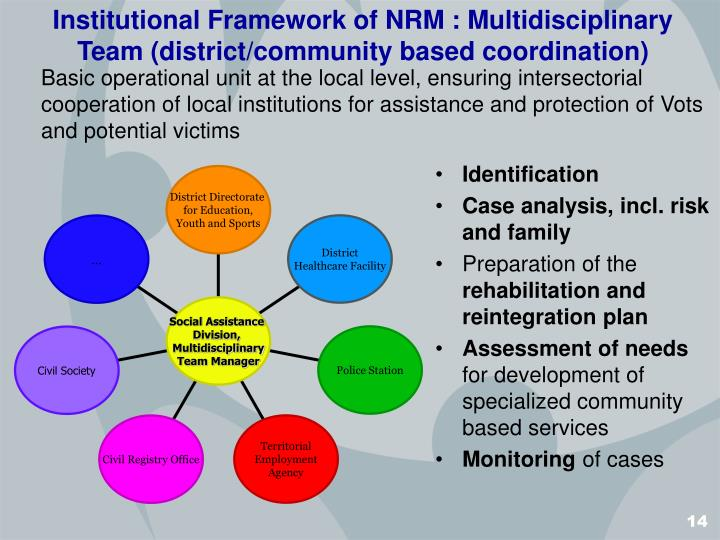Institutional Framework of NRM : Multidisciplinary Team (district/community based coordination)