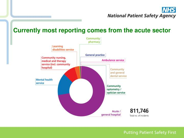 Currently most reporting comes from the acute sector