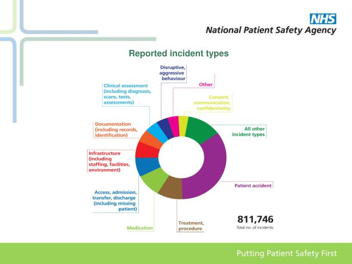 Reported incident types