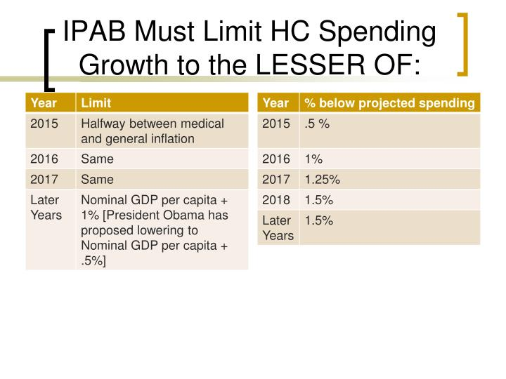 IPAB Must Limit HC Spending Growth to the LESSER OF: