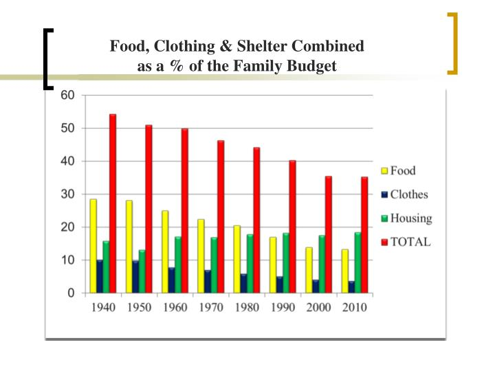 Food, Clothing & Shelter Combined as a % of the Family Budget