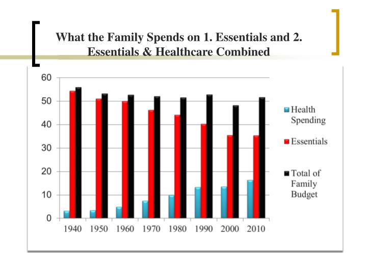 What the Family Spends on 1. Essentials and 2. Essentials & Healthcare Combined