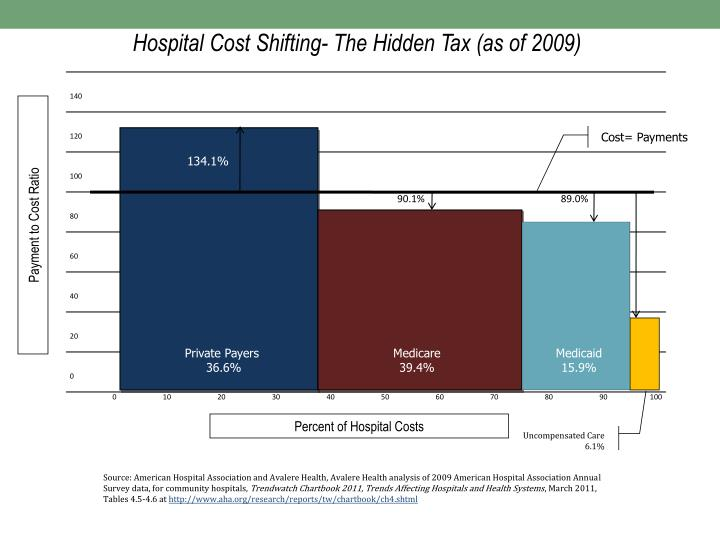 Hospital Cost Shifting- The Hidden Tax (as of 2009)
