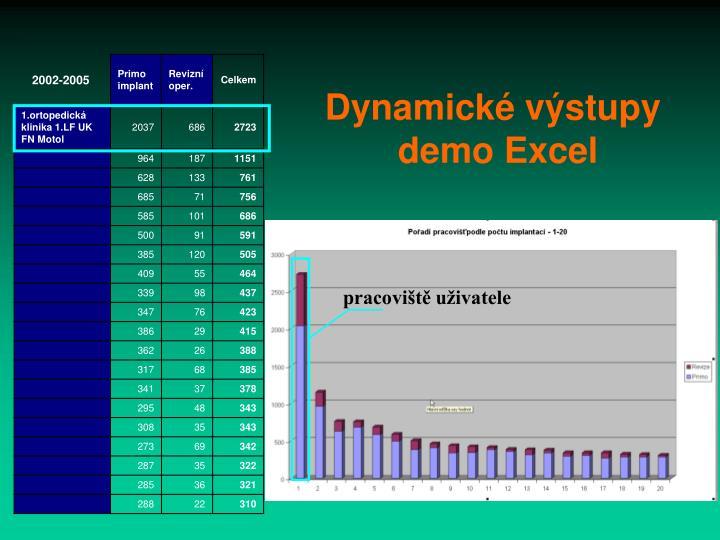 Dynamické výstupy