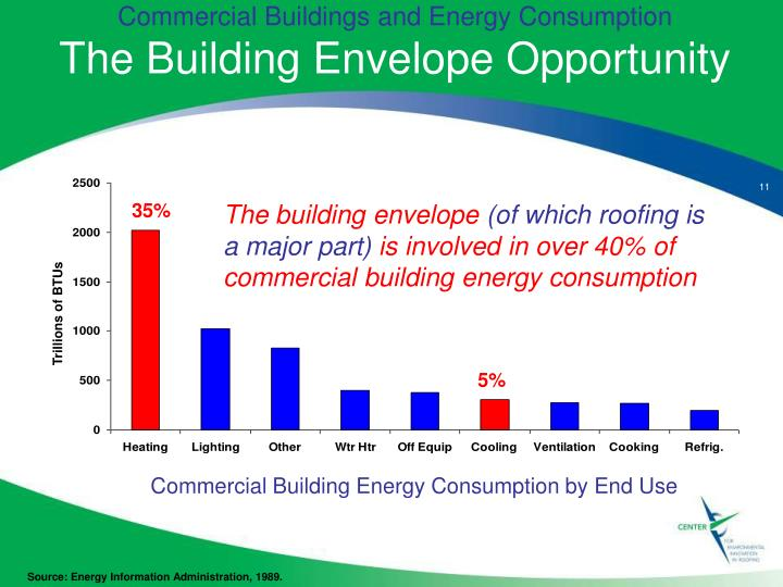 Commercial Buildings and Energy Consumption