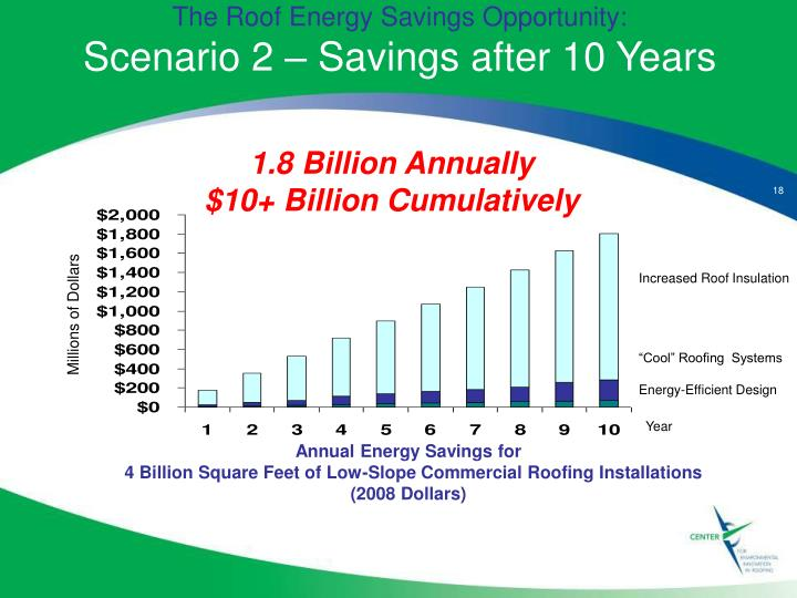 The Roof Energy Savings Opportunity: