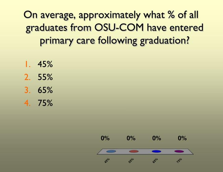 On average, approximately what % of all graduates from OSU-COM have entered primary care following graduation?