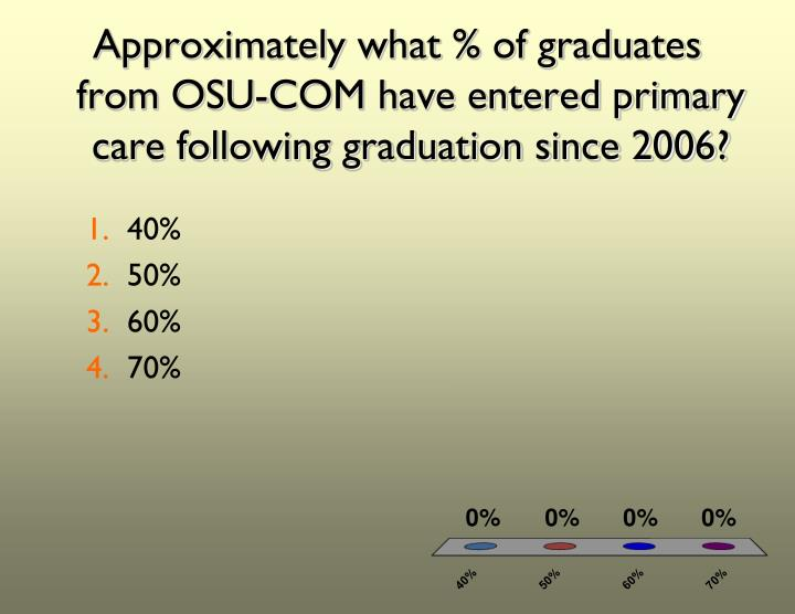 Approximately what % of graduates from OSU-COM have entered primary care following graduation since 2006?