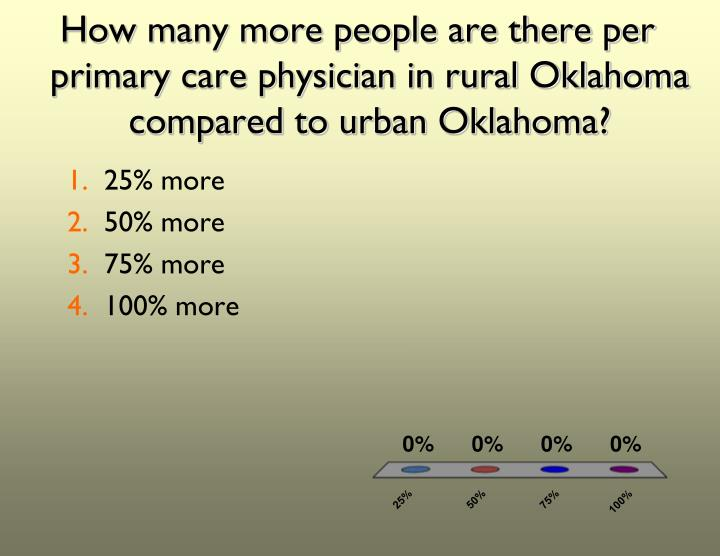 How many more people are there per primary care physician in rural Oklahoma compared to urban Oklahoma?
