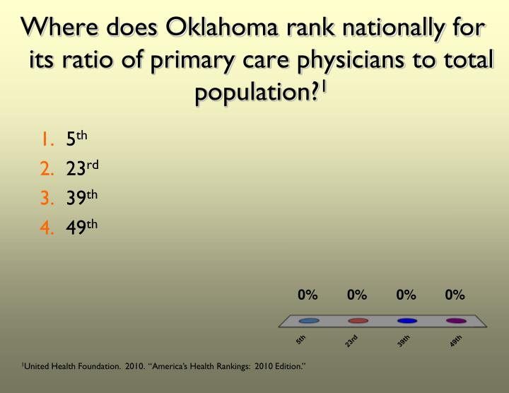 Where does Oklahoma rank nationally for its ratio of primary care physicians to total population?