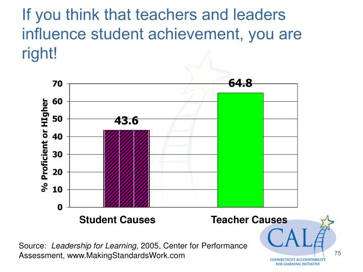 If you think that teachers and leaders influence student achievement, you are right!