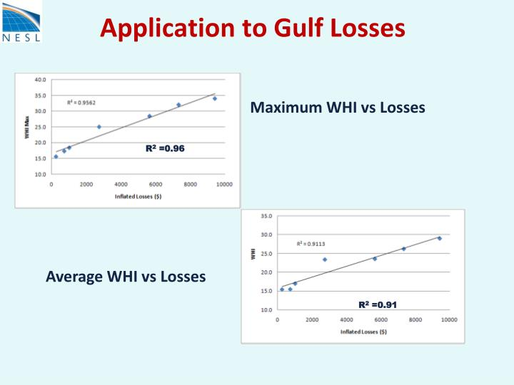 Application to Gulf Losses