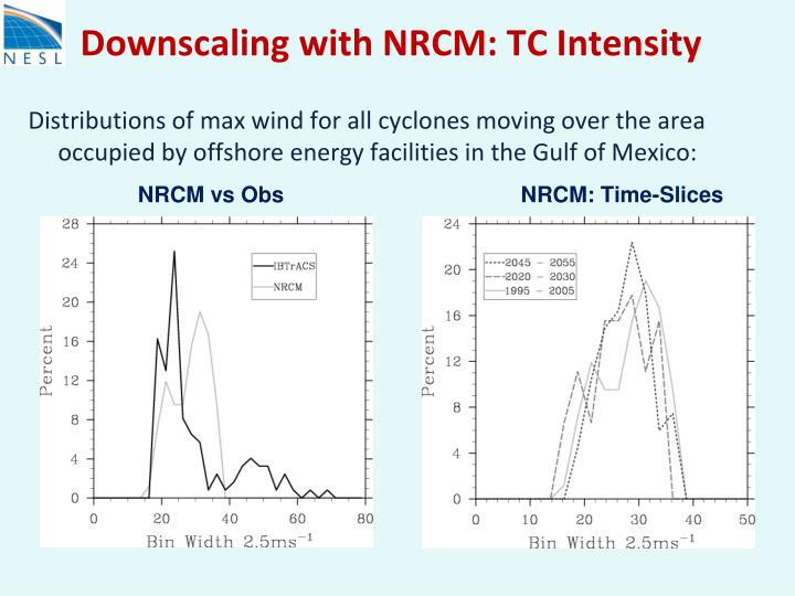 Downscaling with NRCM: TC Intensity