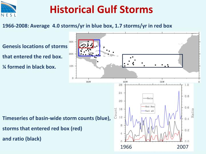 Historical gulf storms