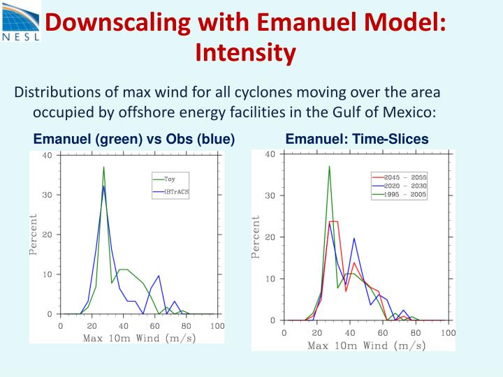 Downscaling with Emanuel Model: Intensity