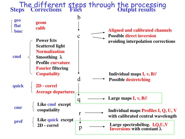 The different steps through the processing