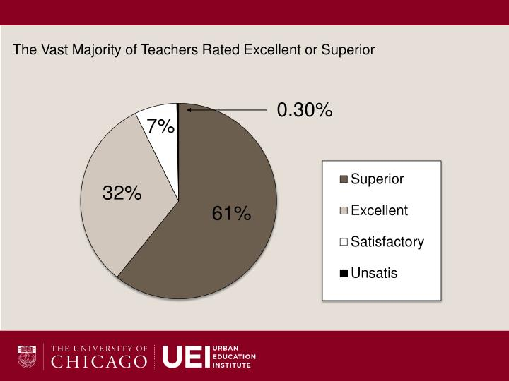 The Vast Majority of Teachers Rated Excellent or Superior
