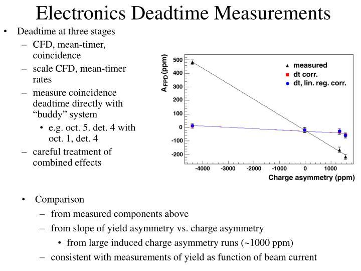 Electronics Deadtime Measurements