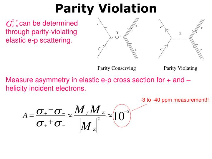 Parity Violation