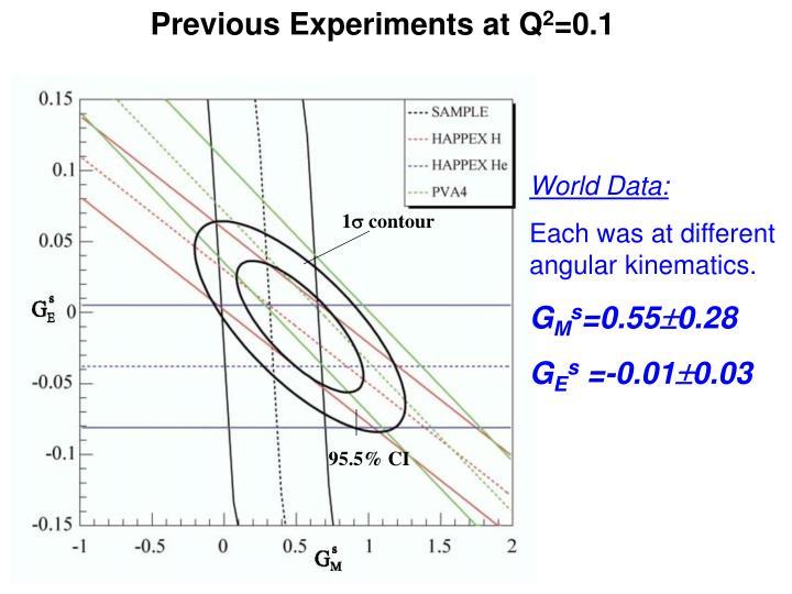 Previous Experiments at Q