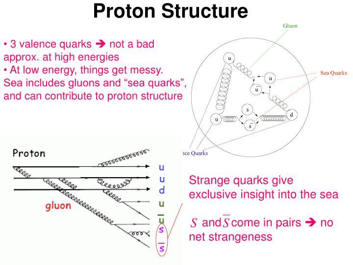 Proton Structure