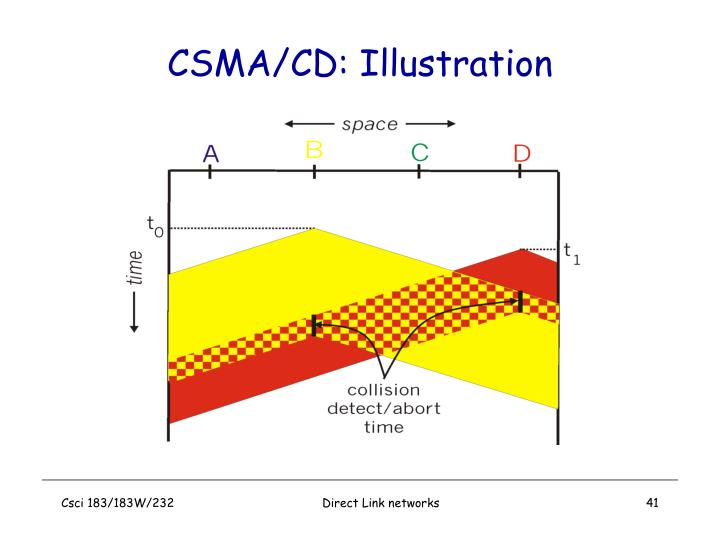 CSMA/CD: Illustration