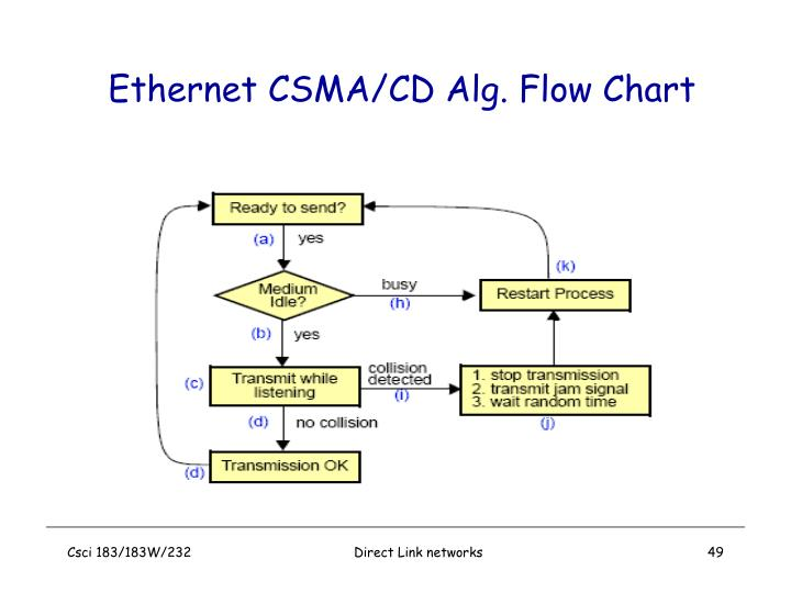 Ethernet CSMA/CD Alg. Flow Chart