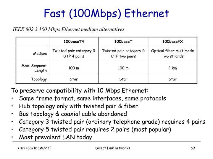Fast (100Mbps) Ethernet