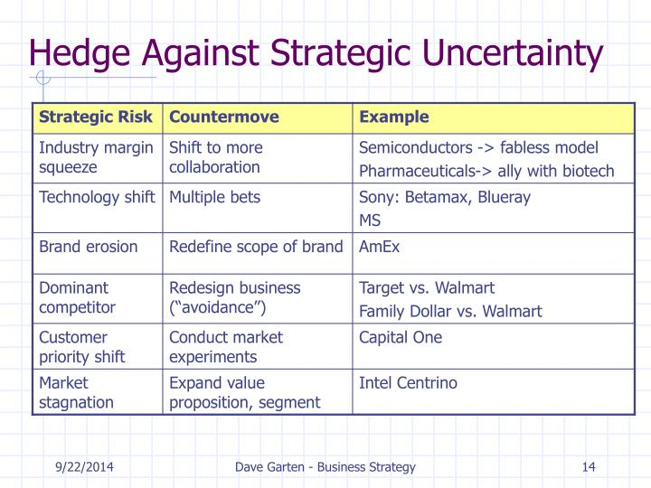 Hedge Against Strategic Uncertainty