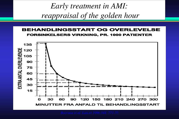 Early treatment in AMI: