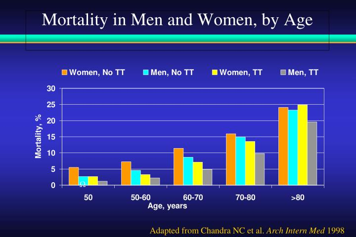 Mortality in Men and Women, by Age
