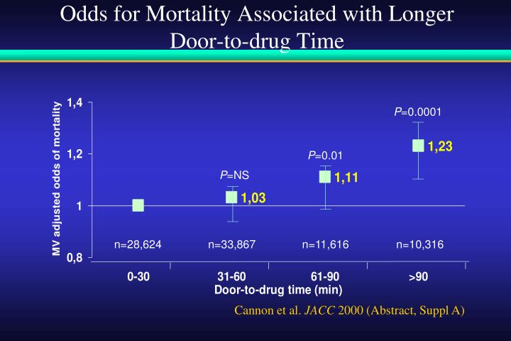 Odds for Mortality Associated with Longer Door-to-drug Time