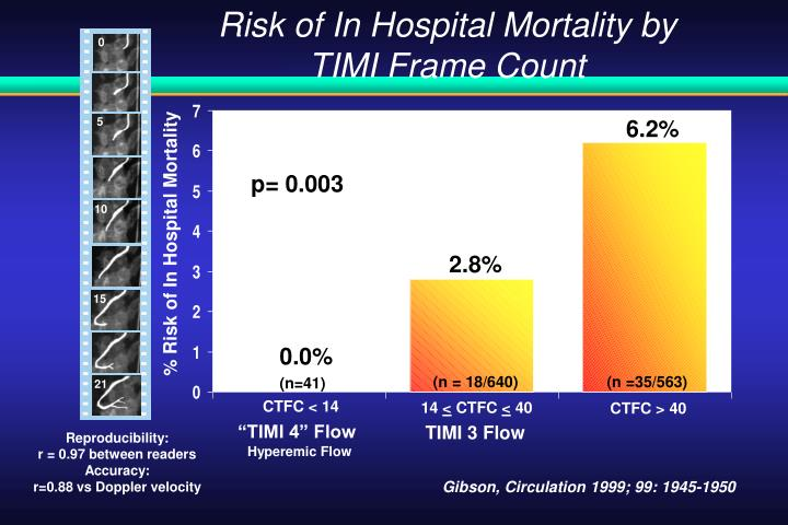 Risk of In Hospital Mortality by