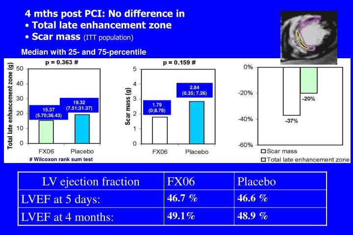4 mths post PCI: No difference in