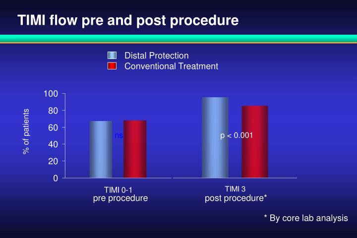 TIMI flow pre and post procedure