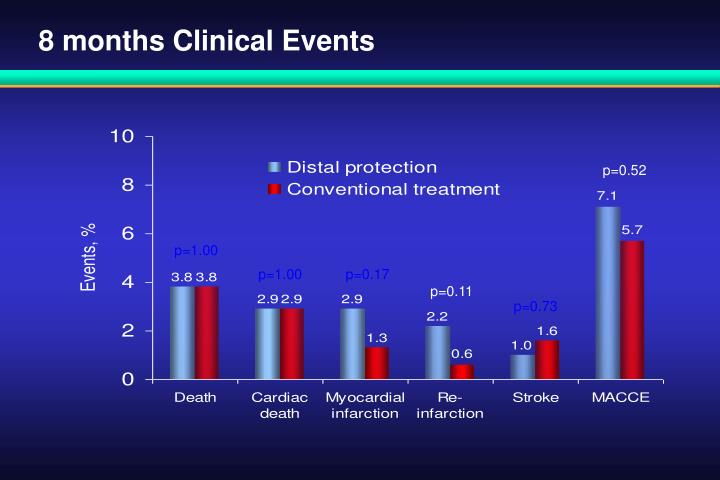 8 months Clinical Events