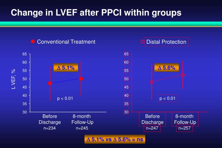 Change in LVEF after PPCI within groups
